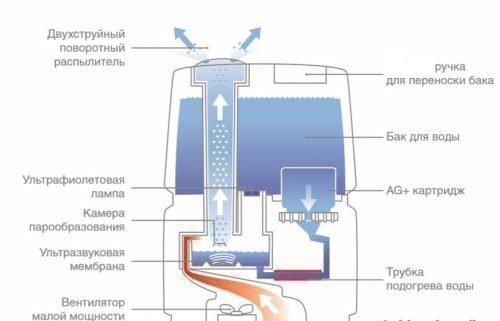 Схема устройства увлажнителя