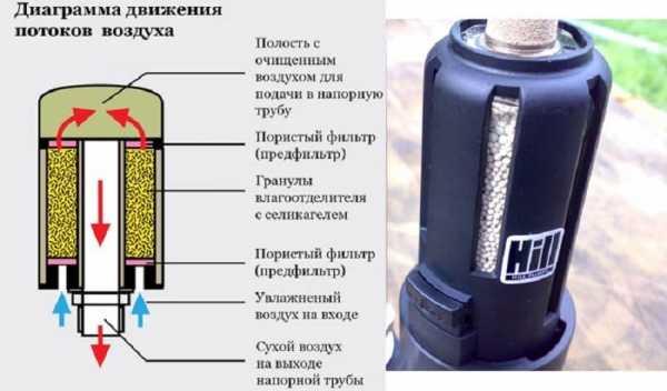 Осушитель для компресора
