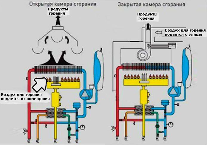 Схема работы газовой колоки