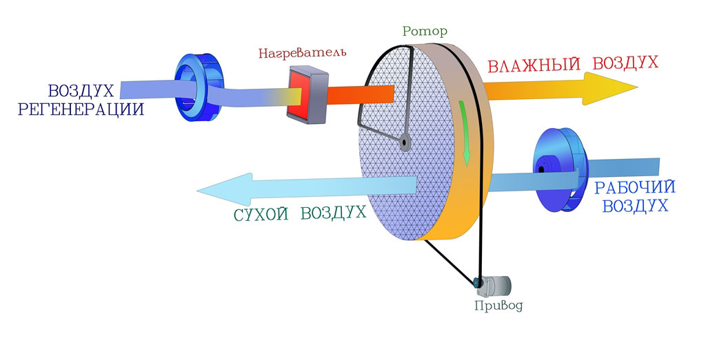 Схема принципа действия адсорбционного осушителя воздуха