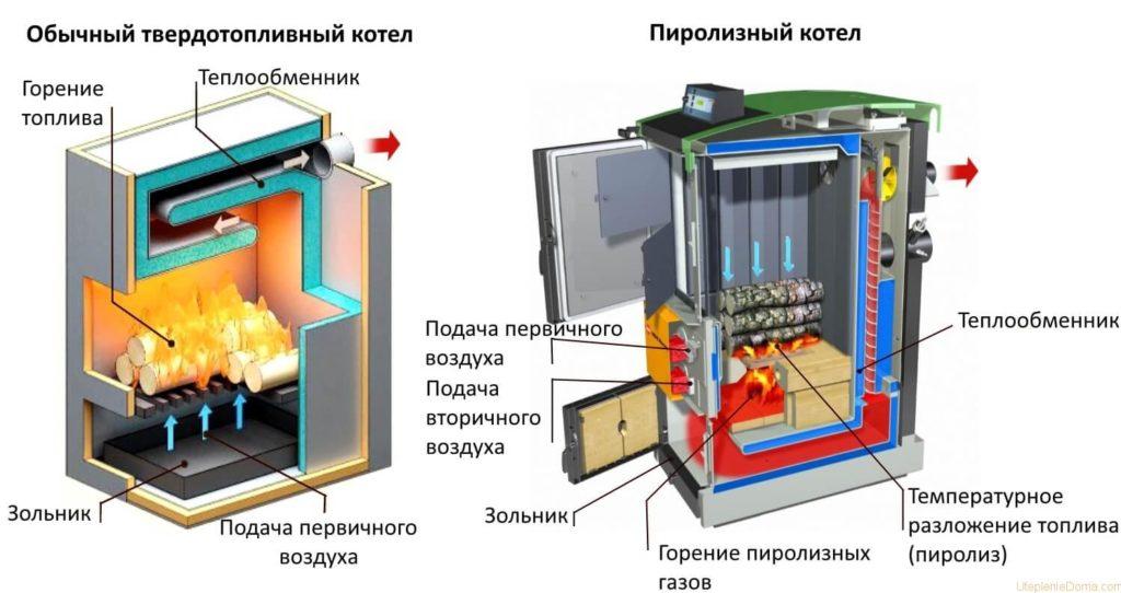 Схемы работы твердотопливного и пирозильного котлов
