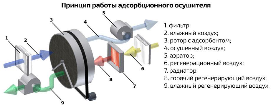 Устройство адсорбционного осушителя воздуха