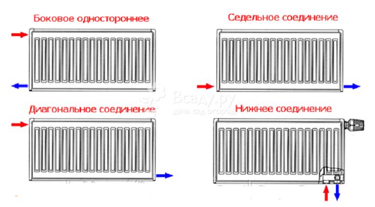 Схема вариантов подключения радиатора