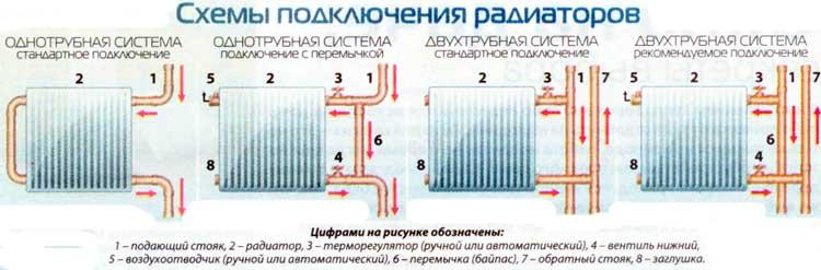 как правильно подключить батарею отопления по схеме