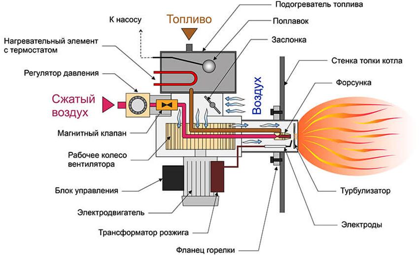 Схема работы горелки Бабингтона