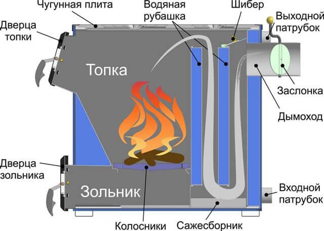 Схема устройства котла длительного горения