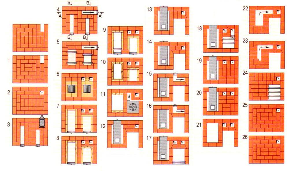 Схема кладки шведской печки