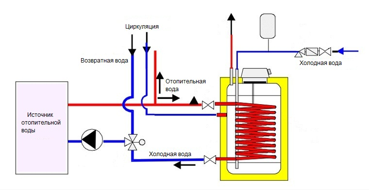 Схема водонагревателя с баком косвенного нагрева