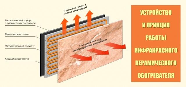 Плюсы и минусы керамических обогревателей, на сколько они эффективны для отопления
