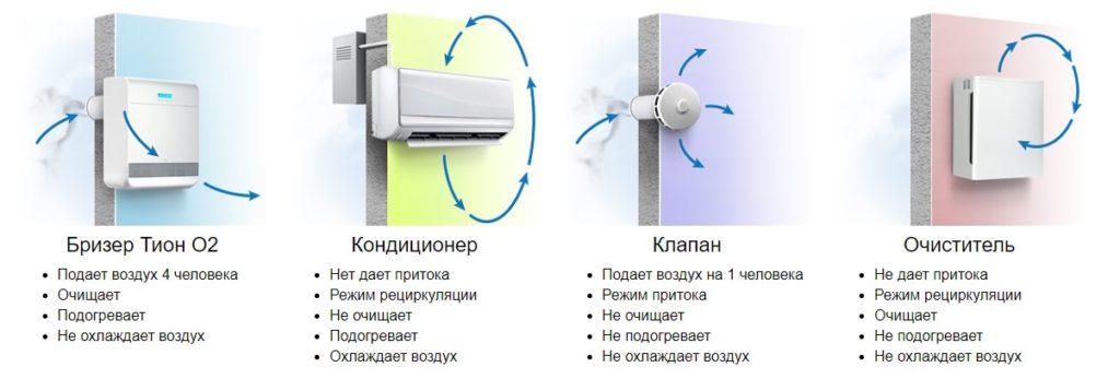 Бризер: прибор, позволяющий дышать полной грудью